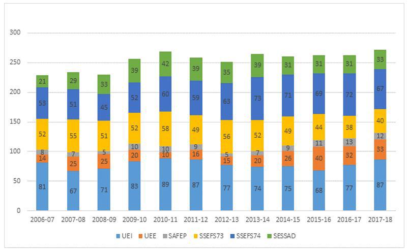 Chiffres et activités année scolaire 2017-2018 : Évolution du nombre d'enfants accompagnés