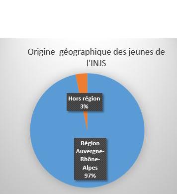 Chiffres et activités année scolaire 2017-2018 : Origine géographique des jeunes de l'INJS