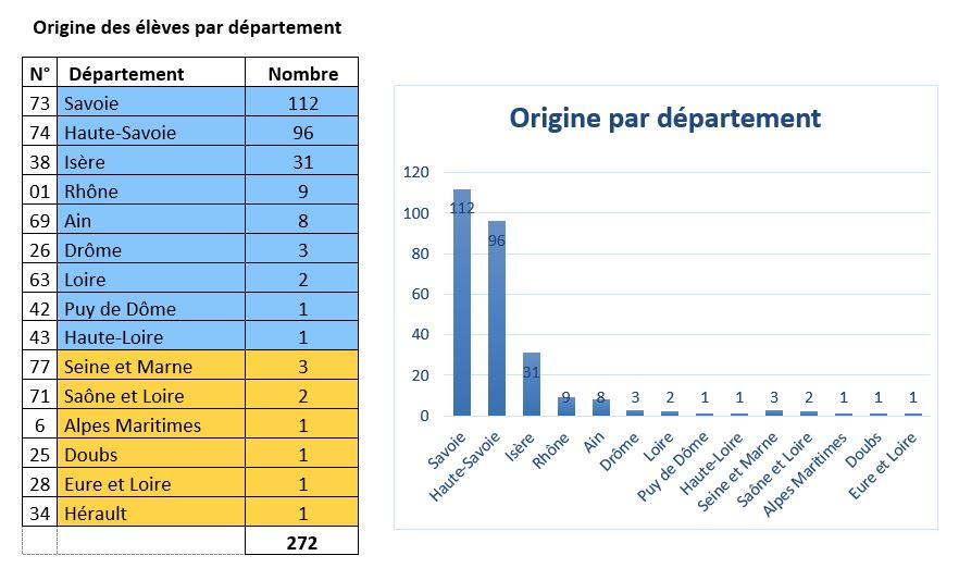 Chiffres et activités année scolaire 2017-2018 : Origine par département