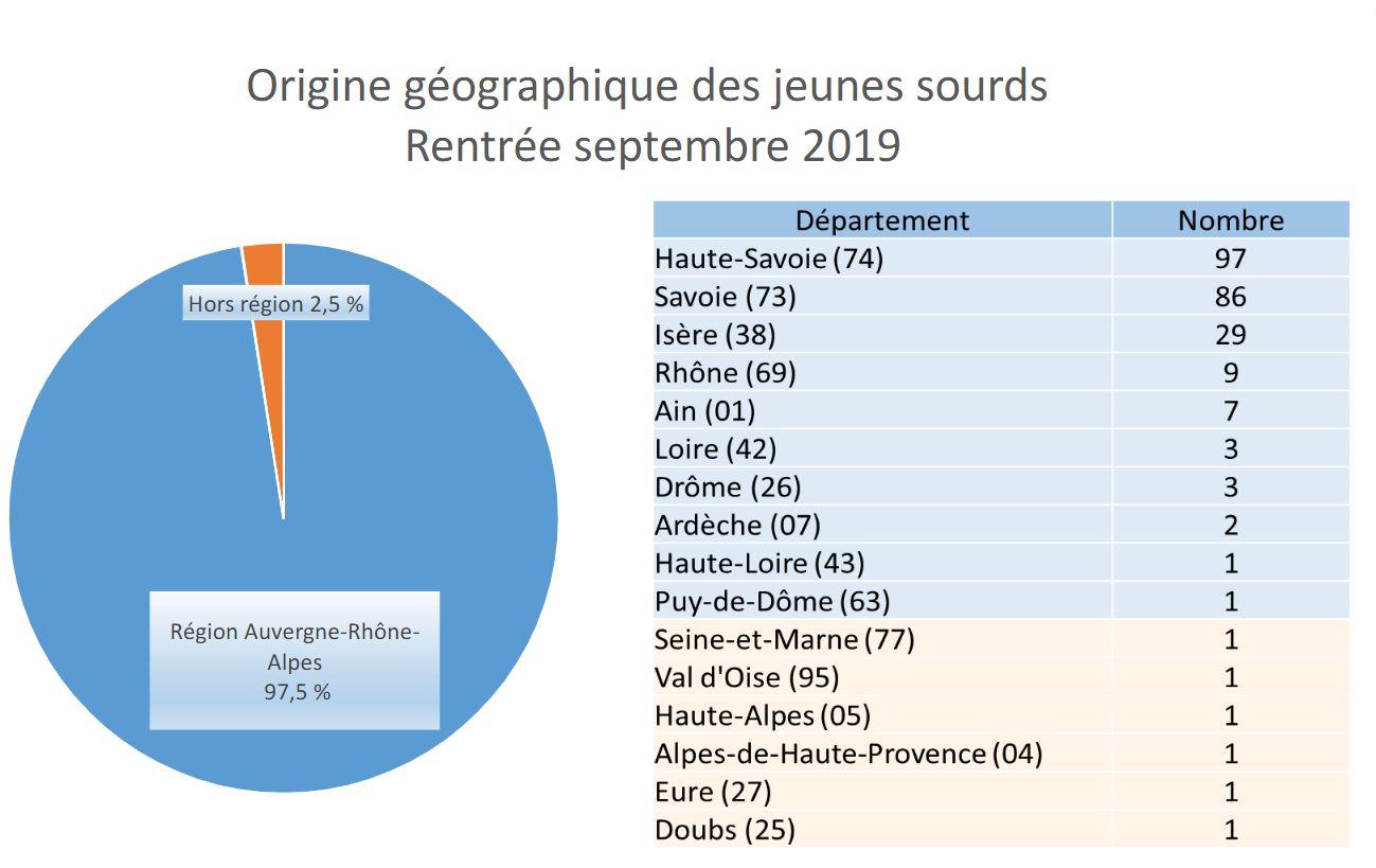 Origine géographique des jeunes sourds de l'INJS de Chambéry-rentrée scolaire 2019